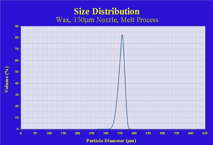 Typical Size Distribution BRACE Microsphere/Microcapsule Process